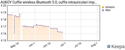 Storico dei prezzi Amazon e affiliati BL-auricolari-wireless-bluetooth-5-0-con-cancellazione-del