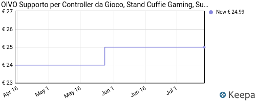 Storico dei prezzi Amazon e affiliati WJ-oivo-organizer-da-scrivania-per-controller-supporto