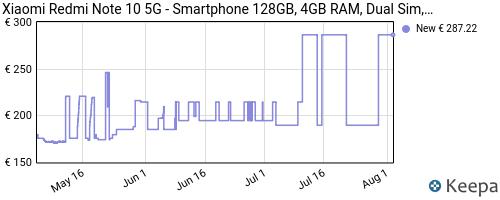 Storico dei prezzi Amazon e affiliati BT-xiaomi-redmi-note-10-5g-4gb-128gb-gris-dual-sim