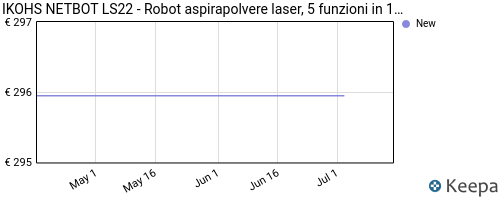 Storico dei prezzi Amazon e affiliati H2-ikohs-netbot-ls22-robot-aspirapolvere-laser-5-funzioni-in