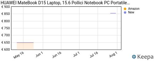 Storico dei prezzi Amazon e affiliati CD-huawei-matebook-d15-laptop-15-6-pollici-full-view-1080p-fhd
