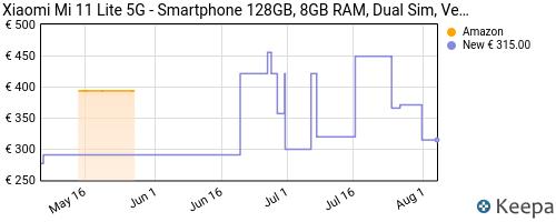 Storico dei prezzi Amazon e affiliati JX-xiaomi-mi-11-lite-5g-smartphone-128gb-8gb-ram-dual-sim