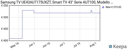 Storico dei prezzi Amazon e affiliati 4Q-samsung-ue43au7175uxzt-smart-tv-43-crystal-uhd-4k