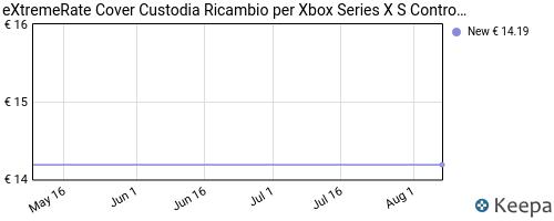 Storico dei prezzi Amazon e affiliati 7Y-extremerate-cover-custodia-ricambio-per-xbox-series-x-s