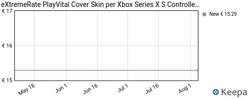 Storico dei prezzi Amazon e affiliati XX-extremerate-playvital-cover-skin-per-xbox-series-x-s