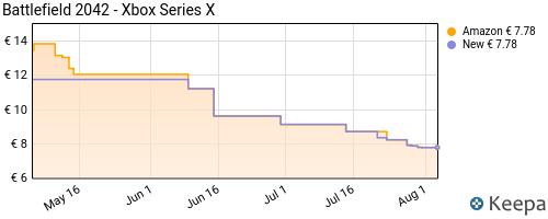 Storico dei prezzi Amazon e affiliati XP-battlefield-2042-xbox-series-x