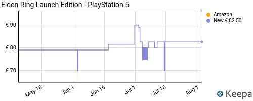 Storico dei prezzi Amazon e affiliati YH-elden-ring-playstation-5