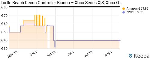 Storico dei prezzi Amazon e affiliati S7-turtle-beach-recon-controller-bianco-xbox-series-x-s-e