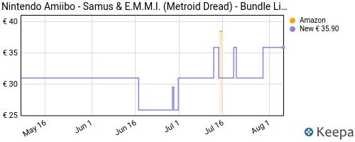 Storico dei prezzi Amazon e affiliati LC-amiibo-samus-e-m-m-i-metroid-dread-bundle-limited