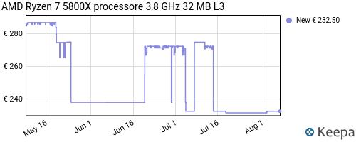 Storico dei prezzi Amazon e affiliati 5X-amd-ryzen-7-5800x-processore-3-8-ghz-32-mb-l3
