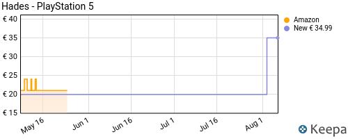 Storico dei prezzi Amazon e affiliati VK-hades-playstation-5