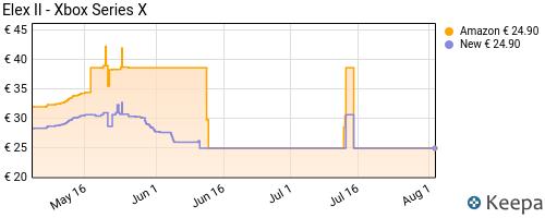 Storico dei prezzi Amazon e affiliati 9W-elex-ii-xbox-series-x-s