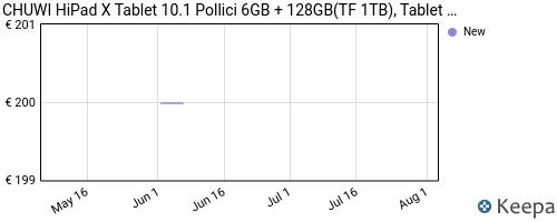 Storico dei prezzi Amazon e affiliati Y4-chuwi-hipad-x-tablet-10-1-pollici-6gb-128gb-tablet