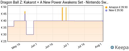 Storico dei prezzi Amazon e affiliati PZ-dragon-ball-z-kakarot-nintendo-switch