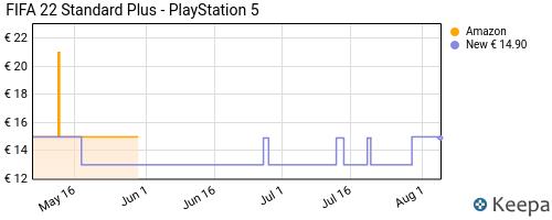 Storico dei prezzi Amazon e affiliati 1V-fifa-22-standard-plus-playstation-5-esclusiva-amazon-it