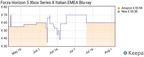Storico dei prezzi Amazon e affiliati GB-forza-horizon-5-xbox-series-x-italian-emea-blu-ray