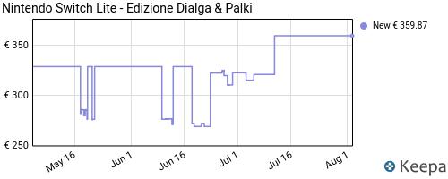 Storico dei prezzi Amazon e affiliati T2-nintendo-switch-lite-edizione-dialga-palki