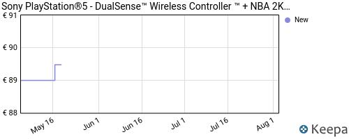 Storico dei prezzi Amazon e affiliati Q9-sony-playstation-5-dualsense-wireless-controller-nba