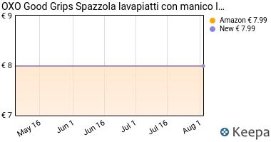Prezzo OXO Good Grips Spazzola lavapiatti con