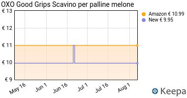 Prezzo OXO Good Grips Scavino per palline