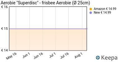 """Prezzo Aerobie """"Superdisc""""- frisbee Aerobie (Ø"""