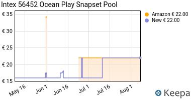 Prezzo Piscina Rigida Baby Oceano Cm 183X 38