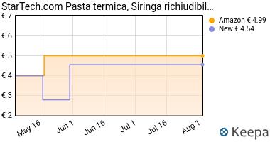 Prezzo StarTech SILVGREASE1 Tubo di Pasta