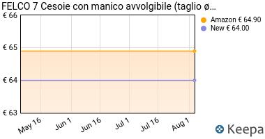 Prezzo Felco FEL7 Model 7, Forbici da potatura