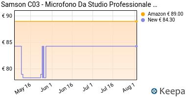 Prezzo Samson C03- Microfono Da Studio