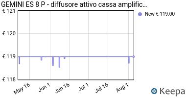 Prezzo GEMINI ES 8 P- diffusore attivo cassa