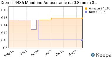 Prezzo Dremel 4486 Mandrino Autoserrante da 0.4