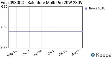 Prezzo Ersa 0930CD- Saldatore Multi-Pro 20W
