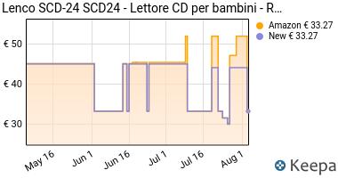 Prezzo Lenco SCD-24 Stereo Boombox, Radio FM,