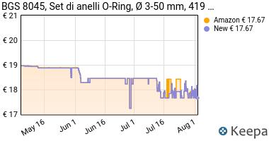Prezzo BGS 8045, Set di anelli O-Ring per