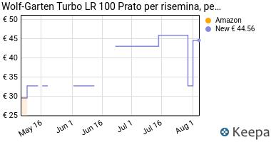 Prezzo Wolf-Garten Turbo LR 100 Prato per