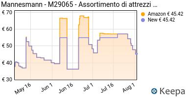 Prezzo Mannesmann- M29065- Assortimento di