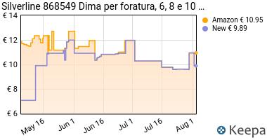 Prezzo Silverline, 868549, Dima per foratura 6,