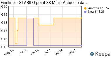 Prezzo STABILO point 88 Mini- Astuccio da 18