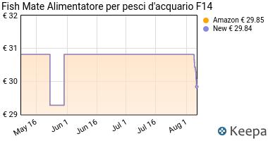 Prezzo Fish Mate, Distributore mangiatoia pesci