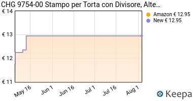 Prezzo Chg 9754-00 Stampo Per Torta Con