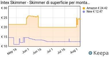 Prezzo Mac Due Intex 28000- Skimmer Deluxe per