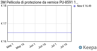 Prezzo Pellicola protettiva per vernice 3 M, PU