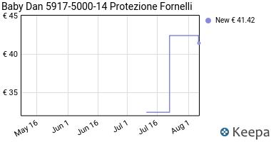 Prezzo Baby Dan 5917-5000-14 Protezione