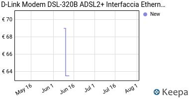 Prezzo D-Link Modem DSL-320B ADSL2+ Interfaccia