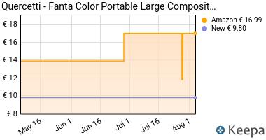 Prezzo Quercetti 00954- Gioco Fc Portable Large