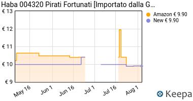 Prezzo Haba 004320 Pirati Fortunati [importato