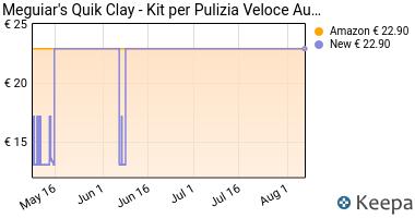 Prezzo Meguiar's 73435 Kit Quik Clay con