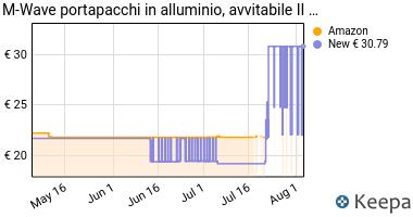 Prezzo Ventura 440158- Portapacchi in alluminio