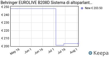 Prezzo Behringer EUROLIVE B208D- Diffusore