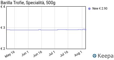 Prezzo Barilla Specialita'Trofie Gr.500